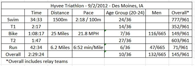 Hyvee Triathlon Results