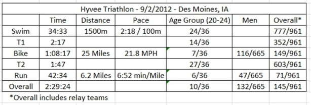 Hyvee Triathlon Results
