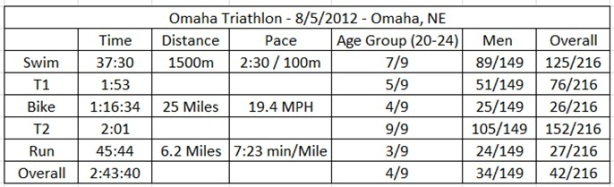 Omaha Tri Results