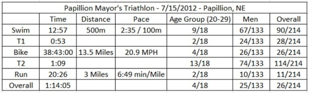 Papillion Tri Results